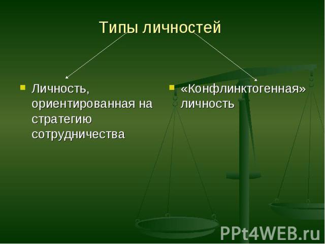 Типы личностей Личность, ориентированная на стратегию сотрудничества«Конфлинктогенная» личность