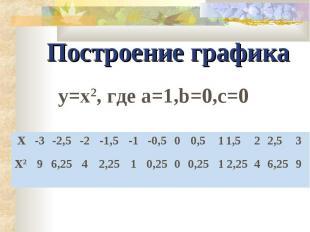 Построение графика y=x2, где а=1,b=0,c=0