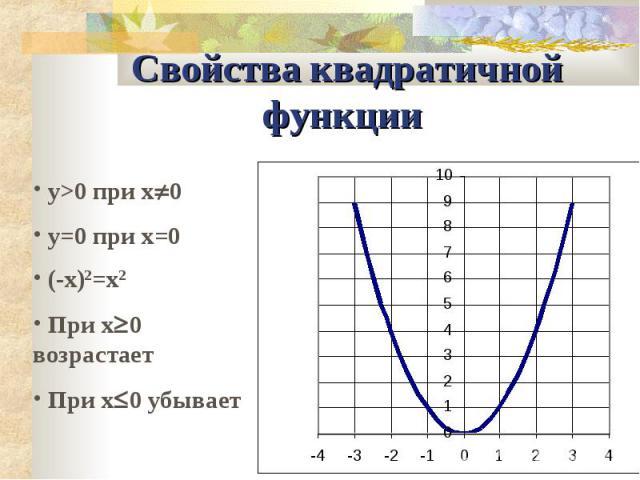 Свойства квадратичной функции y>0 при x0 y=0 при x=0 (-x)2=x2 При x0 возрастает При x0 убывает