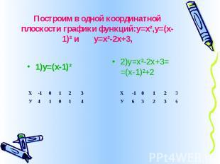 Построим в одной координатной плоскости графики функций:у=х²,у=(х-1)² и у=х²-2х+