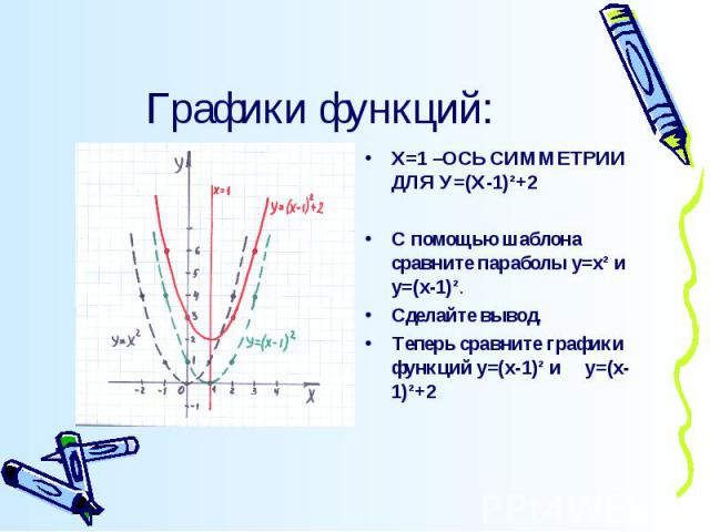 Графики функций: Х=1 –ОСЬ СИММЕТРИИ ДЛЯ У=(Х-1)²+2С помощью шаблона сравните параболы у=х² и у=(х-1)².Сделайте вывод.Теперь сравните графики функций у=(х-1)² и у=(х-1)²+2
