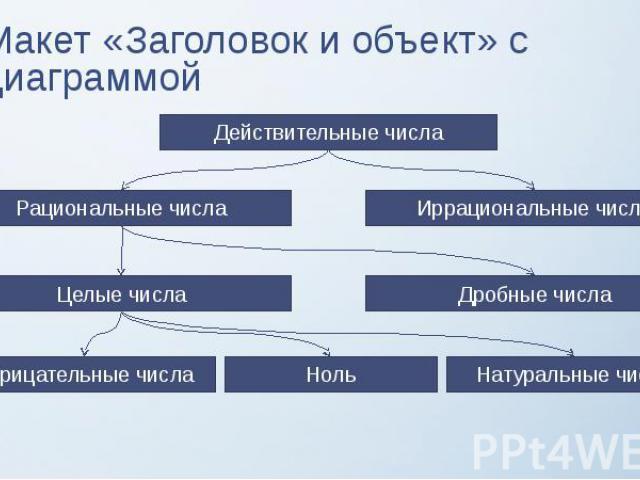 Макет «Заголовок и объект» с диаграммой