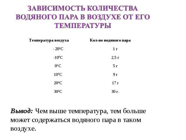 Зависимость количества водяного пара в воздухе от его температуры Вывод: Чем выше температура, тем больше может содержаться водяного пара в таком воздухе.