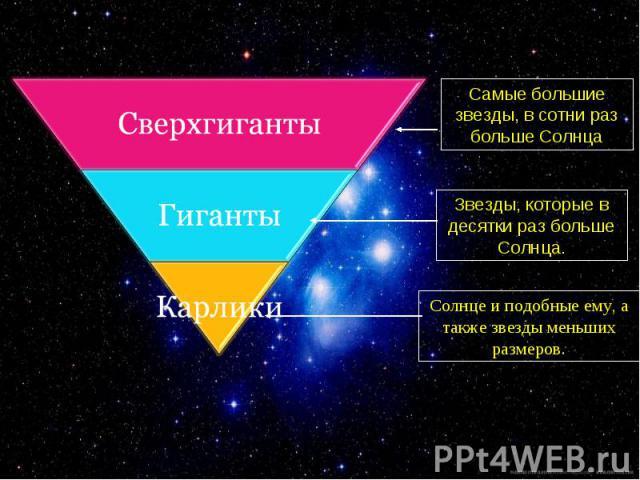 Самые большие звезды, в сотни раз больше СолнцаЗвезды, которые в десятки раз больше Солнца.Солнце и подобные ему, а также звезды меньших размеров.