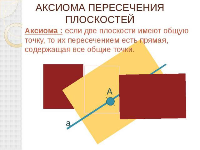 АКСИОМА ПЕРЕСЕЧЕНИЯ ПЛОСКОСТЕЙ Аксиома : если две плоскости имеют общую точку, то их пересечением есть прямая, содержащая все общие точки.