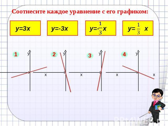 Соотнесите каждое уравнение с его графиком: