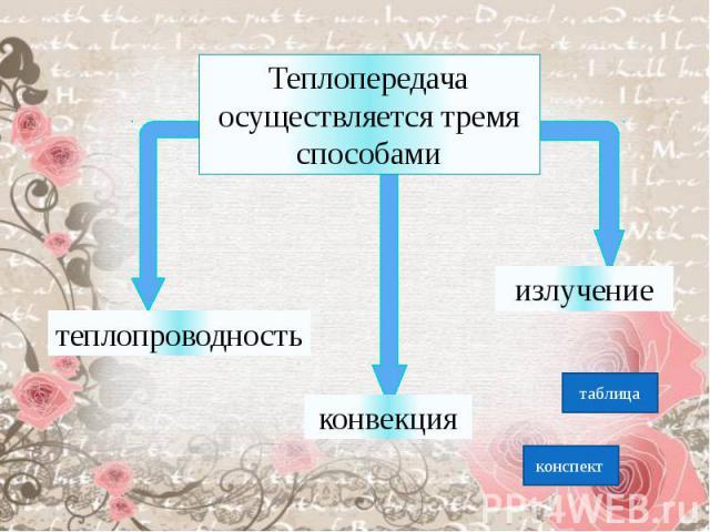 Теплопередача осуществляется тремя способамитеплопроводностьконвекцияизлучение