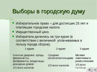 Выборы в городскую думу Избирательное право – для достигших 25 лет и плативших г