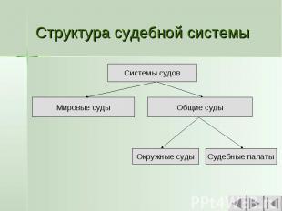Структура судебной системы