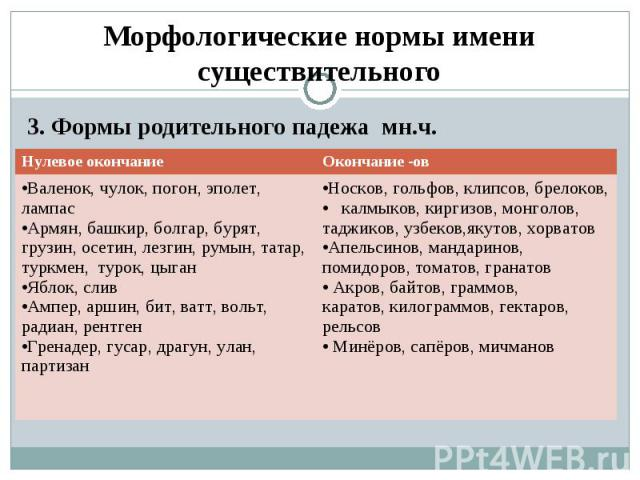 Морфологические нормы имени существительного 3. Формы родительного падежа мн.ч.