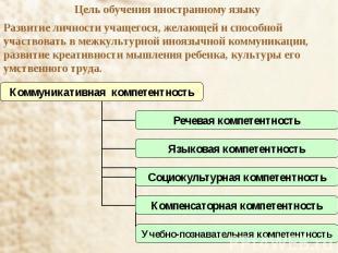Цель обучения иностранному языку Развитие личности учащегося, желающей и способн