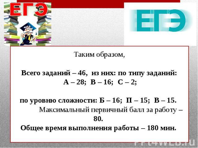 Таким образом,Всего заданий – 46, из них: по типу заданий: А – 28; В – 16; С – 2; по уровню сложности: Б – 16; П – 15; В – 15. Максимальный первичный балл за работу – 80. Общее время выполнения работы – 180 мин.