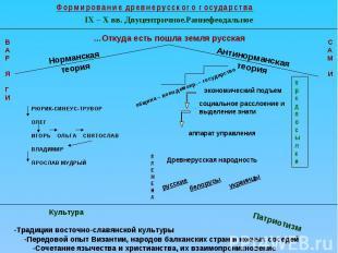 Формирование древнерусского государстваIX – X вв. Двуцентричное.Раннефеодальное