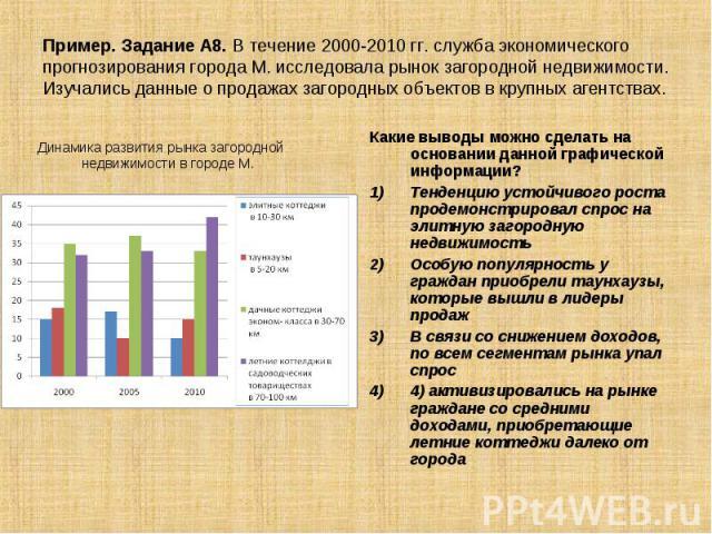 Пример. Задание А8. В течение 2000-2010 гг. служба экономического прогнозирования города М. исследовала рынок загородной недвижимости. Изучались данные о продажах загородных объектов в крупных агентствах. Динамика развития рынка загородной недвижимо…