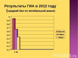 Результаты ГИА в 2012 году (средний бал по пятибальной шкале)