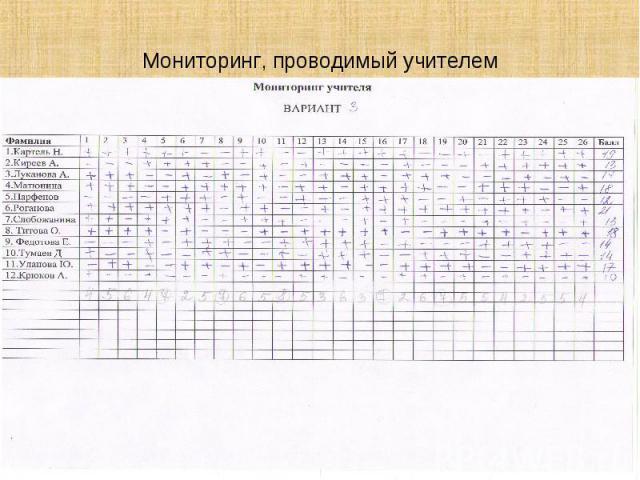 Мониторинг, проводимый учителем