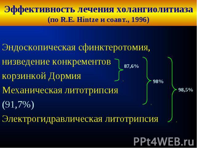 Эффективность лечения холангиолитиаза(по R.E. Hintze и соавт., 1996) Эндоскопическая сфинктеротомия,низведение конкрементовкорзинкой ДормияМеханическая литотрипсия(91,7%)Электрогидравлическая литотрипсия