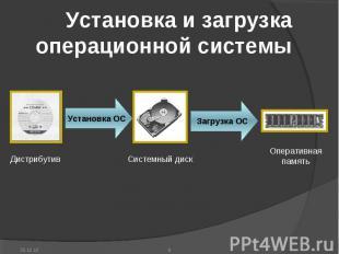 Установка и загрузка операционной системы