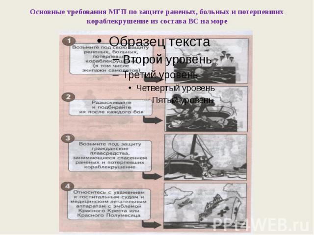 Основные требования МГП по защите раненых, больных и потерпевших кораблекрушение из состава ВС на море