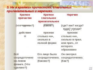 3. Нн в кратких причастиях, глагольных прилагательных и наречиях.