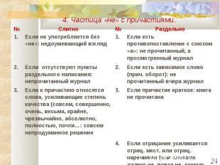 4. Частица «не» с причастиями.