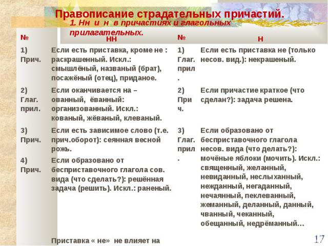 Правописание страдательных причастий.1. Нн и н в причастиях и глагольных прилагательных.