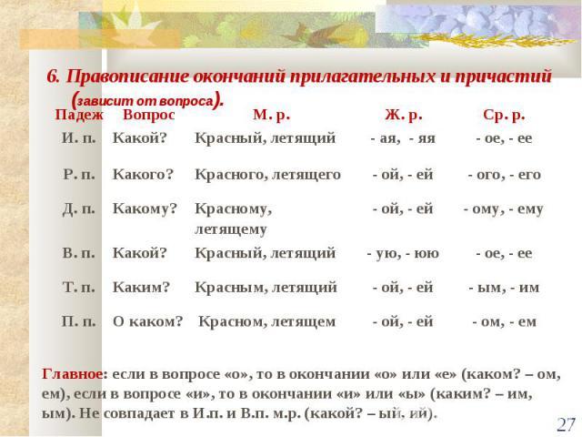 6. Правописание окончаний прилагательных и причастий (зависит от вопроса). Главное: если в вопросе «о», то в окончании «о» или «е» (каком? – ом, ем), если в вопросе «и», то в окончании «и» или «ы» (каким? – им, ым). Не совпадает в И.п. и В.п. м.р. (…