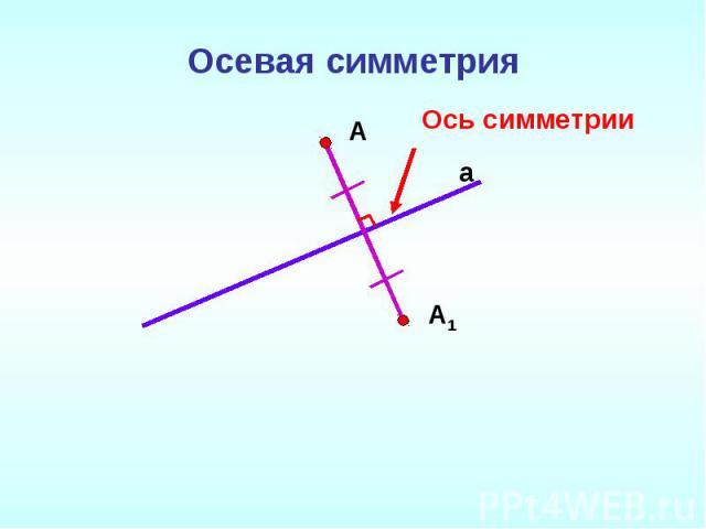 Осевая симметрияОсь симметрии