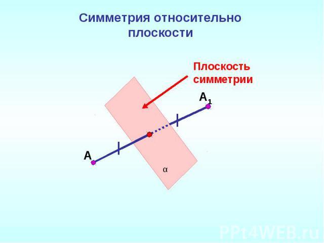 Симметрия относительно плоскостиПлоскость симметрии
