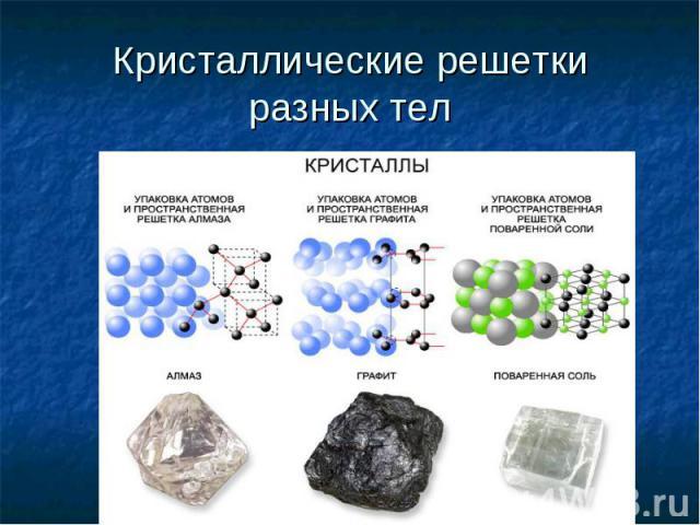 Кристаллические решетки разных тел