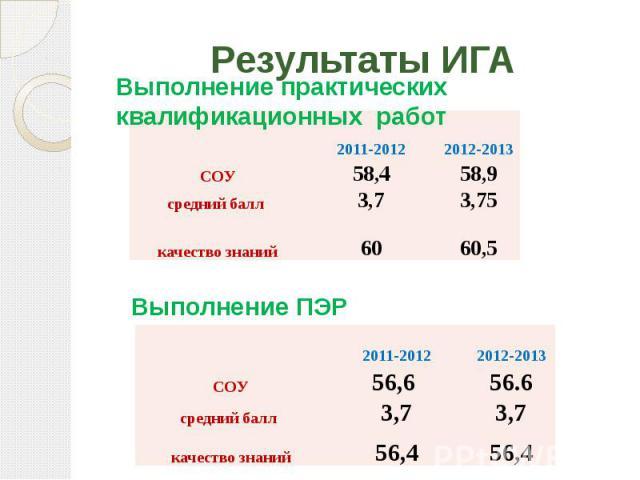 Результаты ИГА Выполнение практических квалификационных работВыполнение ПЭР
