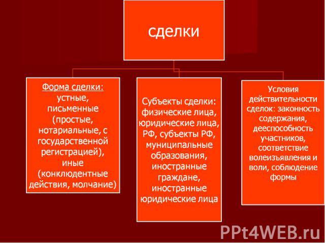 сделки Форма сделки: устные, письменные (простые, нотариальные, с государственной регистрацией), иные (конклюдентные действия, молчание)Субъекты сделки: физические лица, юридические лица, РФ, субъекты РФ, муниципальные образования, иностранные гражд…