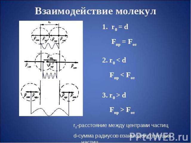 Взаимодействие молекул r0-расстояние между центрами частицd-сумма радиусов взаимодействующих частиц