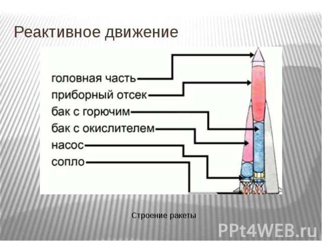 Реактивное движение Строение ракеты