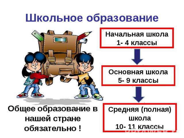 Школьное образование Начальная школа1- 4 классыОсновная школа5- 9 классыСредняя (полная) школа10- 11 классыОбщее образование в нашей стране обязательно !