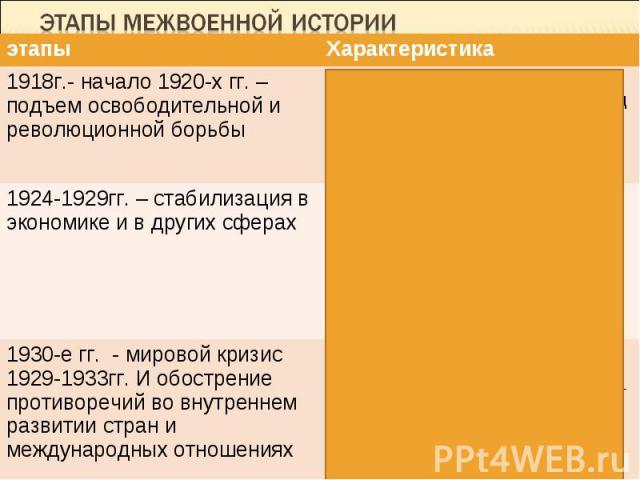 Этапы межвоенной истории