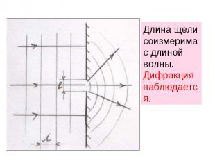 Длина щели соизмерима с длиной волны. Дифракция наблюдается.