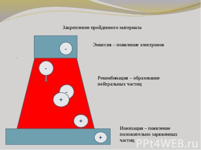 Закрепление пройденного материалаЭмиссия – появление электронов Рекомбинация – образование нейтральных частицИонизация – появление положительно заряженных частиц