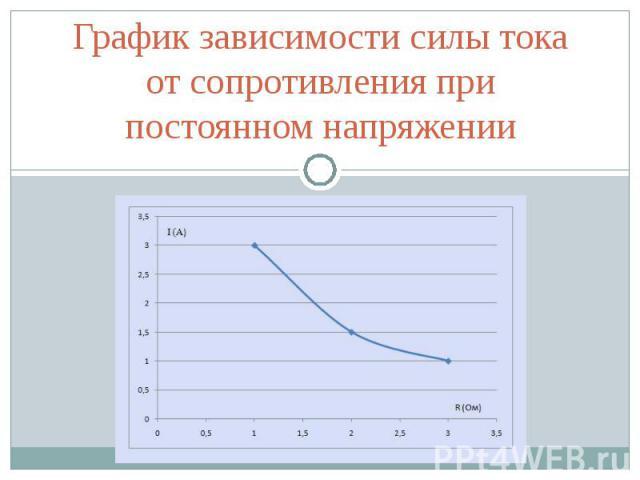 График зависимости силы тока от сопротивления при постоянном напряжении