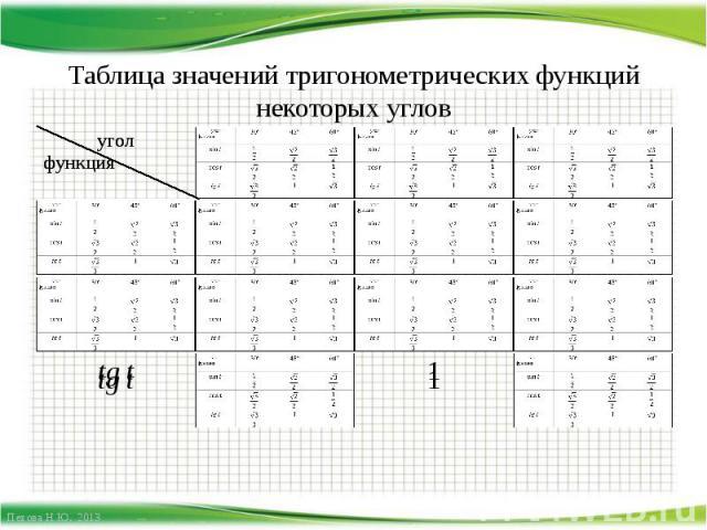 Таблица значений тригонометрических функций некоторых углов