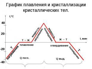 График плавления и кристаллизации кристаллических тел.