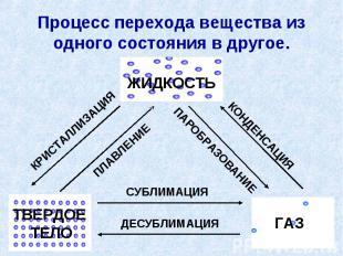 Процесс перехода вещества из одного состояния в другое.