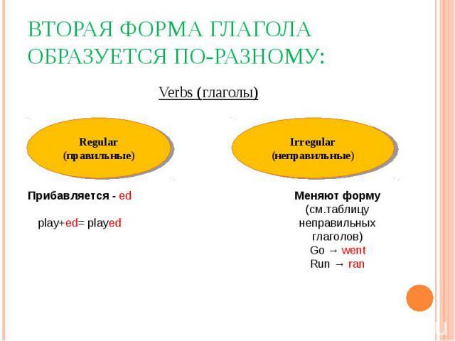 Вторая форма глагола образуется по-разному: Verbs (глаголы)Regular(правильные)Прибавляется - edplay+ed= playedIrregular(неправильные)Меняют форму(см.таблицу неправильных глаголов)Go → wentRun → ran