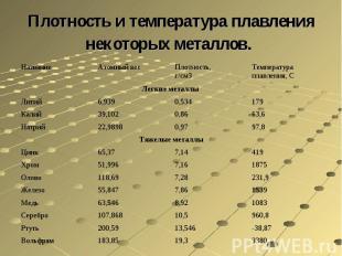Плотность и температура плавления некоторых металлов.