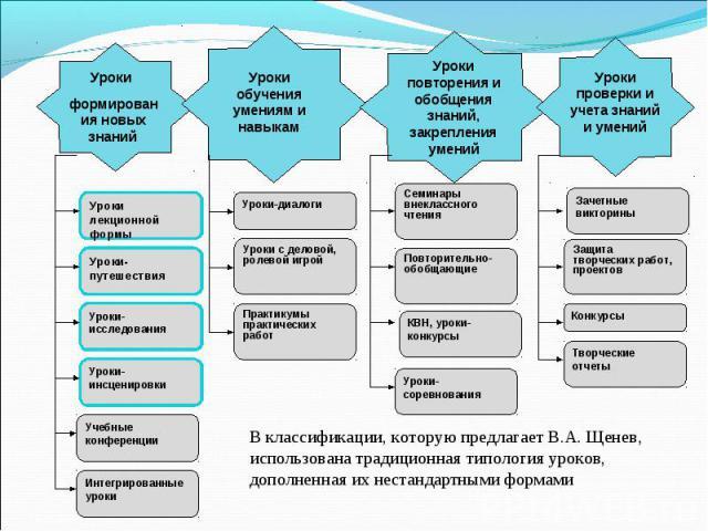 В классификации, которую предлагает В.А. Щенев, использована традиционная типология уроков, дополненная их нестандартными формами