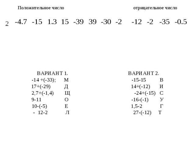 Положительное число отрицательное число ВАРИАНТ 1. ВАРИАНТ 2.-14 +(-33); М -15-15 В17+(-29) Д 14+(-12) И2,7+(-1,4) Щ -24+(-15) С9-11 О -16-(-1) У10-(-5) Е 1,5-2 Г- 12-2 Л 27-(-12) Т