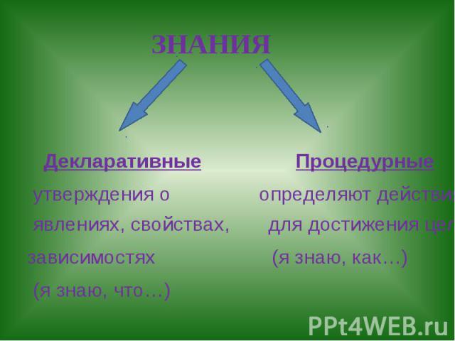 ЗНАНИЯ Декларативные Процедурные утверждения о определяют действия явлениях, свойствах, для достижения цели зависимостях (я знаю, как…) (я знаю, что…)