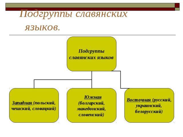 Подгруппы славянских языков.