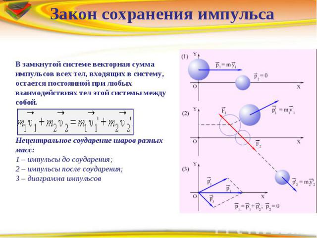 Закон сохранения импульса В замкнутой системе векторная сумма импульсов всех тел, входящих в систему, остается постоянной при любых взаимодействиях тел этой системы между собой.Нецентральное соударение шаров разных масс: 1 – импульсы до соударения; …