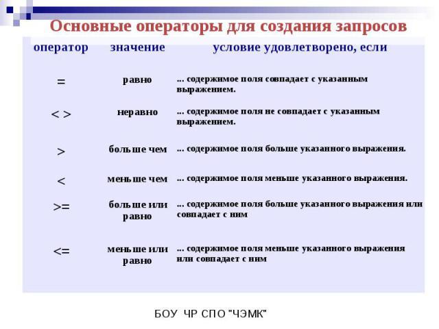 Основные операторы для создания запросов